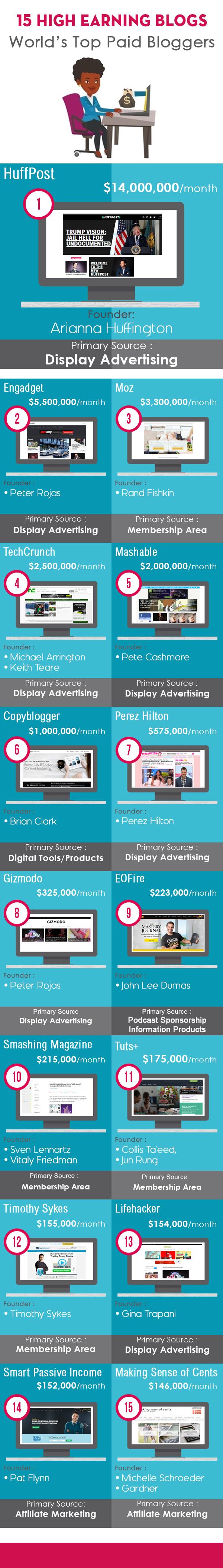 Most profitable blogs