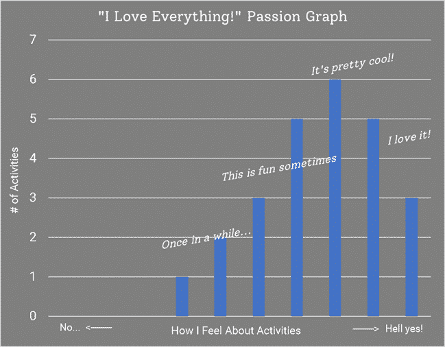 I love everything! passion graph