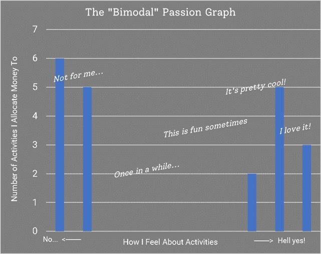 Bimodal spending passion graph