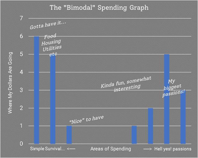 Bimodal spending graph