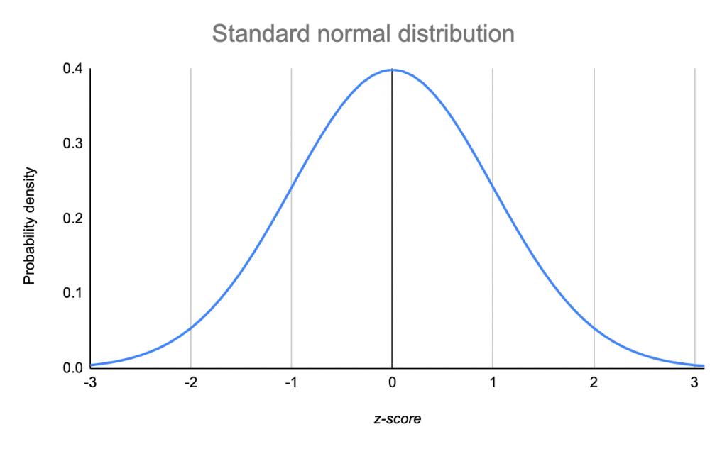 Image result for normal distribution